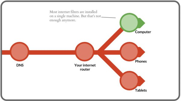 OpenDNS Internet filter graphic, slides (4)